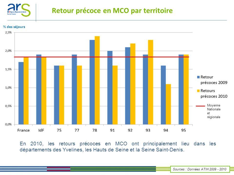 Retour précoce en MCO par territoire En 2010, les retours précoces en MCO ont principalement lieu dans les départements des Yvelines, les Hauts de Sei
