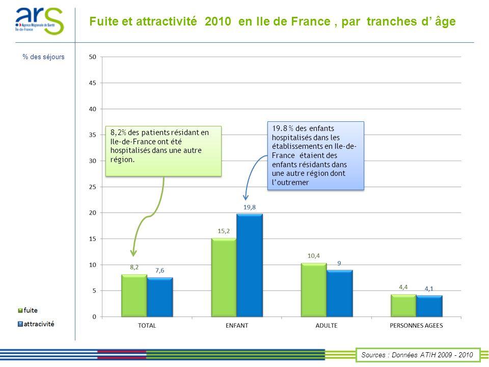 Fuite et attractivité 2010 en Ile de France, par spécialité Sources : Données ATIH 2009 - 2010 7,6% des séjours produits par les établissements d Ile-de- France ont été consommés par des patients résidant dans une autre région 7,7% des patients résidant en Ile-de-France ont été hospitalisés en SSR neurologie dans une autre région et outre-mer