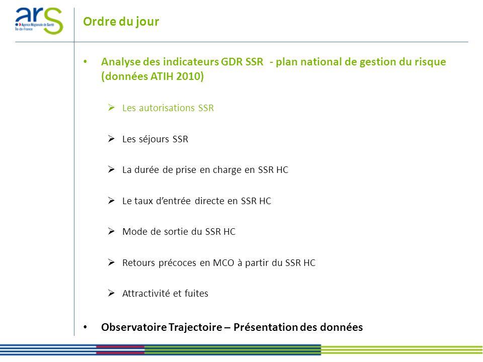 Ordre du jour Analyse des indicateurs GDR SSR - plan national de gestion du risque (données ATIH 2010) Les autorisations SSR Les séjours SSR La durée