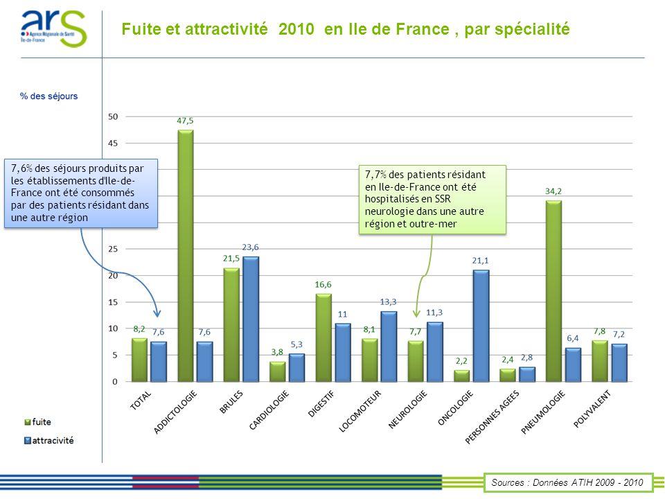 Fuite et attractivité 2010 en Ile de France, par spécialité Sources : Données ATIH 2009 - 2010 7,6% des séjours produits par les établissements d'Ile-