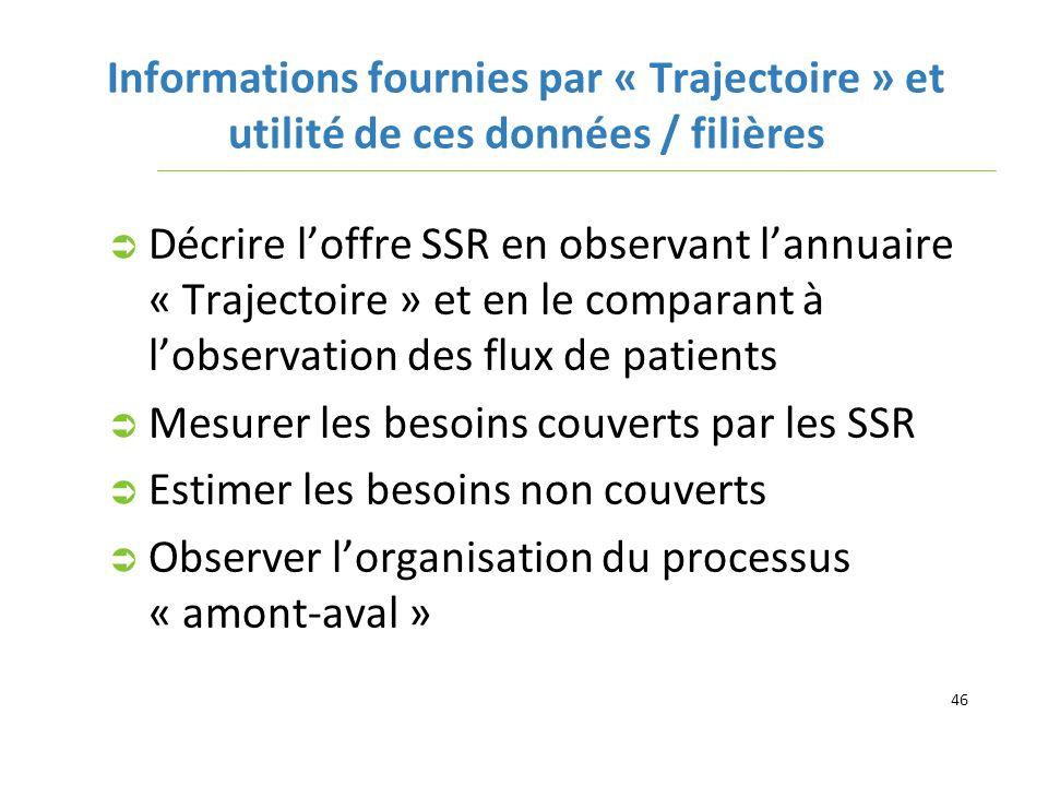 Informations fournies par « Trajectoire » et utilité de ces données / filières Décrire loffre SSR en observant lannuaire « Trajectoire » et en le comp