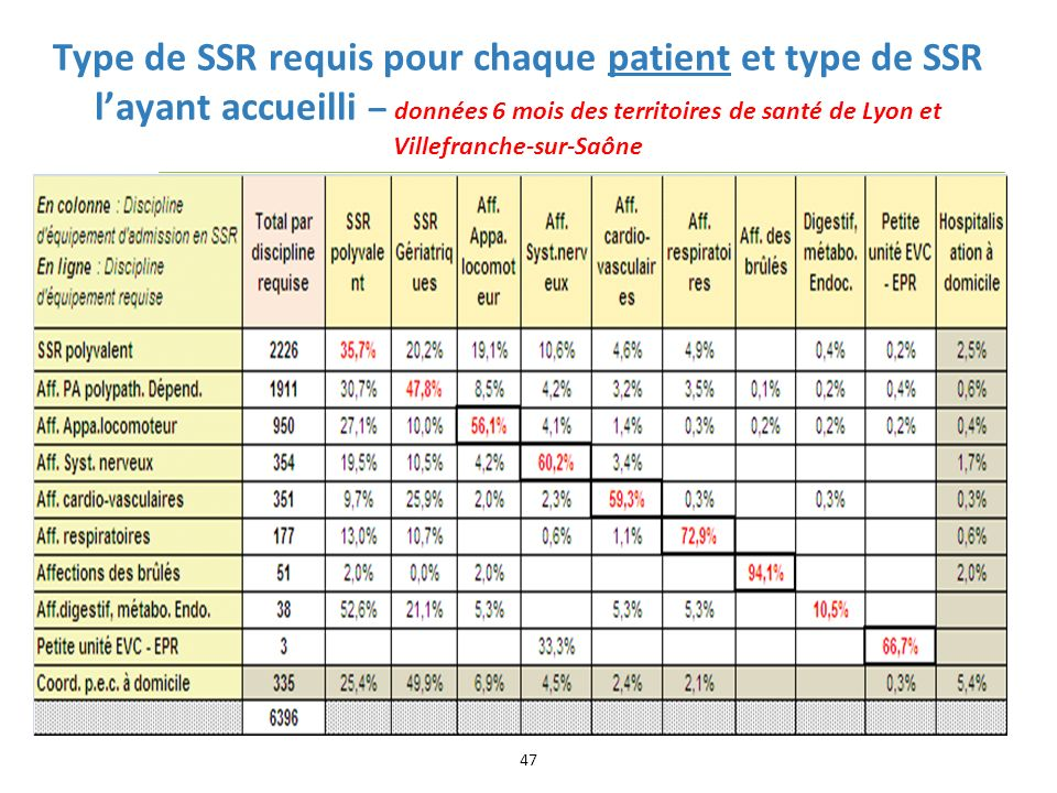 Type de SSR requis pour chaque patient et type de SSR layant accueilli – données 6 mois des territoires de santé de Lyon et Villefranche-sur-Saône 47