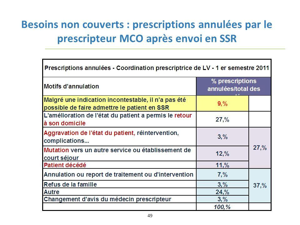 Besoins non couverts : prescriptions annulées par le prescripteur MCO après envoi en SSR 49