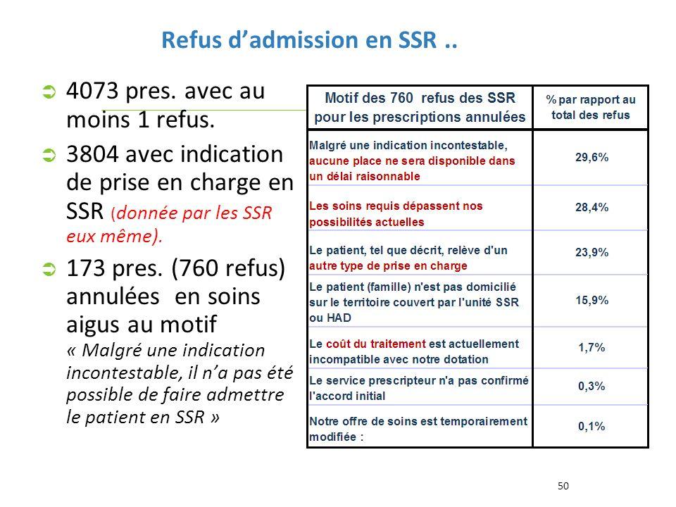 Refus dadmission en SSR.. 50 4073 pres. avec au moins 1 refus. 3804 avec indication de prise en charge en SSR ( donnée par les SSR eux même). 173 pres