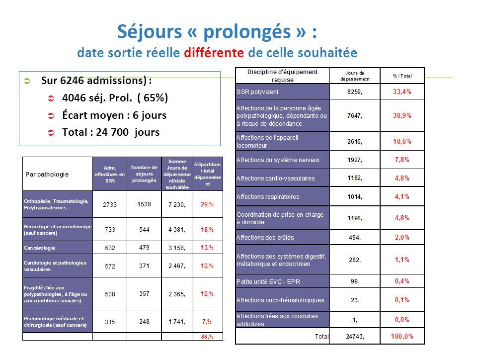 52 Séjours « prolongés » et statut des structures MCO prescriptrices de SSR