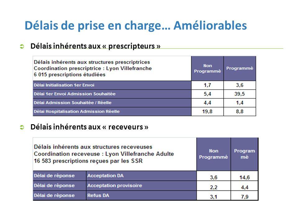 Délais de prise en charge… Améliorables Délais inhérents aux « prescripteurs » Délais inhérents aux « receveurs »