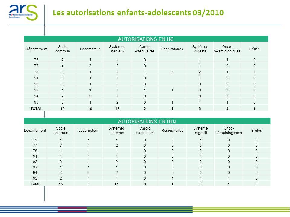 Les autorisations SSR 09/2010 Sources : Données Trajectoire 2011 Total des lits et places installés en Ile-de-France : 18 860