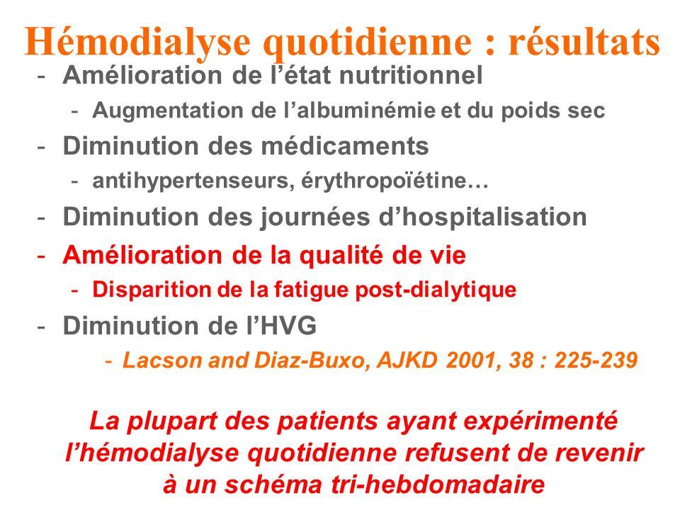 -Amélioration de létat nutritionnel -Augmentation de lalbuminémie et du poids sec -Diminution des médicaments -antihypertenseurs, érythropoïétine… -Diminution des journées dhospitalisation -Amélioration de la qualité de vie -Disparition de la fatigue post-dialytique -Diminution de lHVG -Lacson and Diaz-Buxo, AJKD 2001, 38 : 225-239 La plupart des patients ayant expérimenté lhémodialyse quotidienne refusent de revenir à un schéma tri-hebdomadaire Hémodialyse quotidienne : résultats