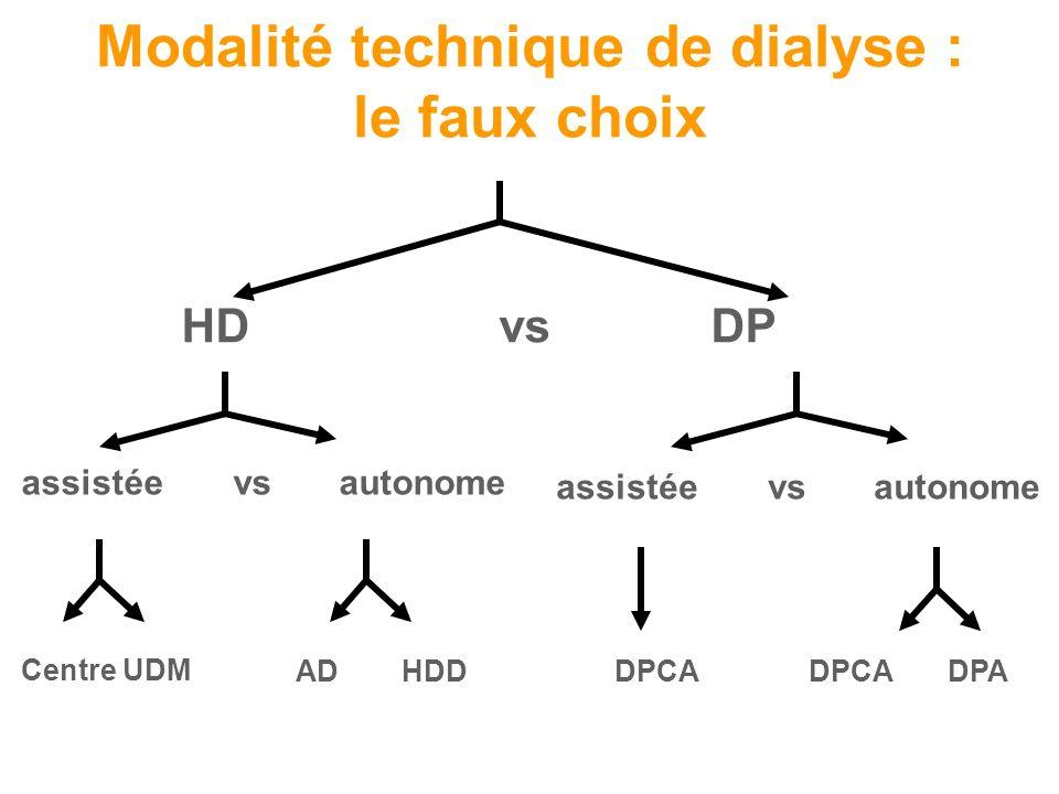 HDvsDP Modalité technique de dialyse : le faux choix assistéevsautonome Centre UDM ADHDDDPCA DPADPCA assistéevsautonome