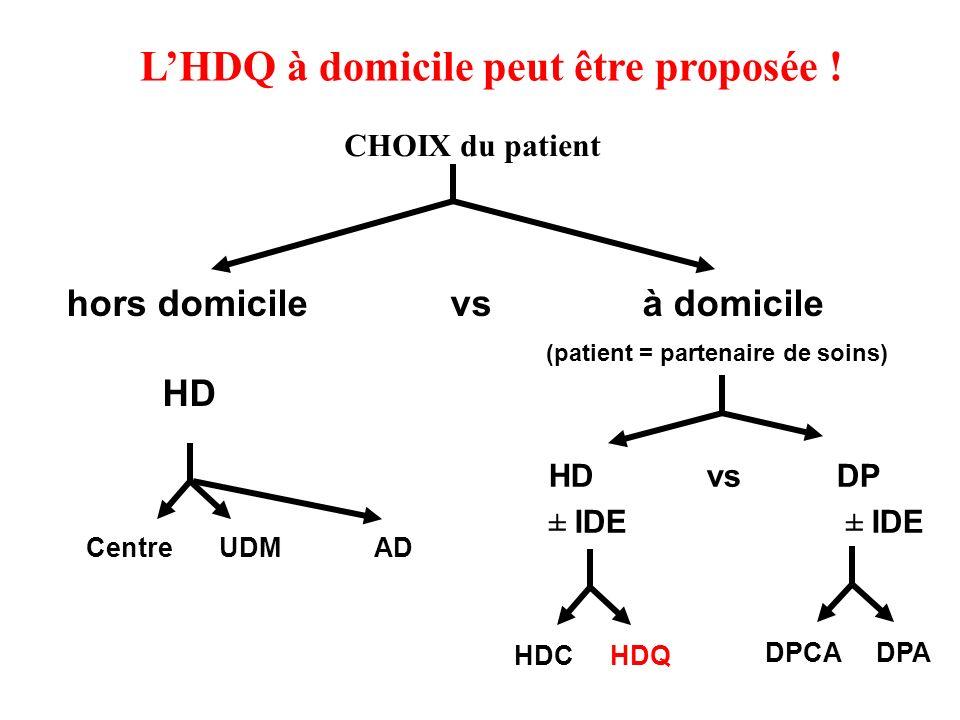 hors domicilevsà domicile (patient = partenaire de soins) HD HD vsDP ± IDE Centre UDMAD DPCA DPA LHDQ à domicile peut être proposée .