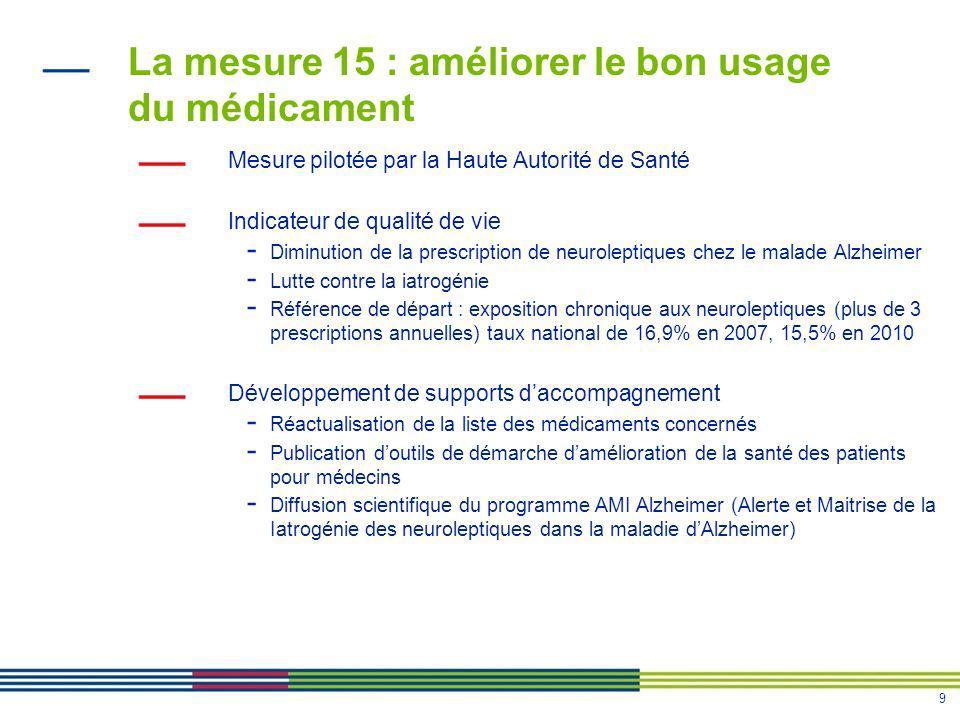 9 La mesure 15 : améliorer le bon usage du médicament Mesure pilotée par la Haute Autorité de Santé Indicateur de qualité de vie - Diminution de la pr