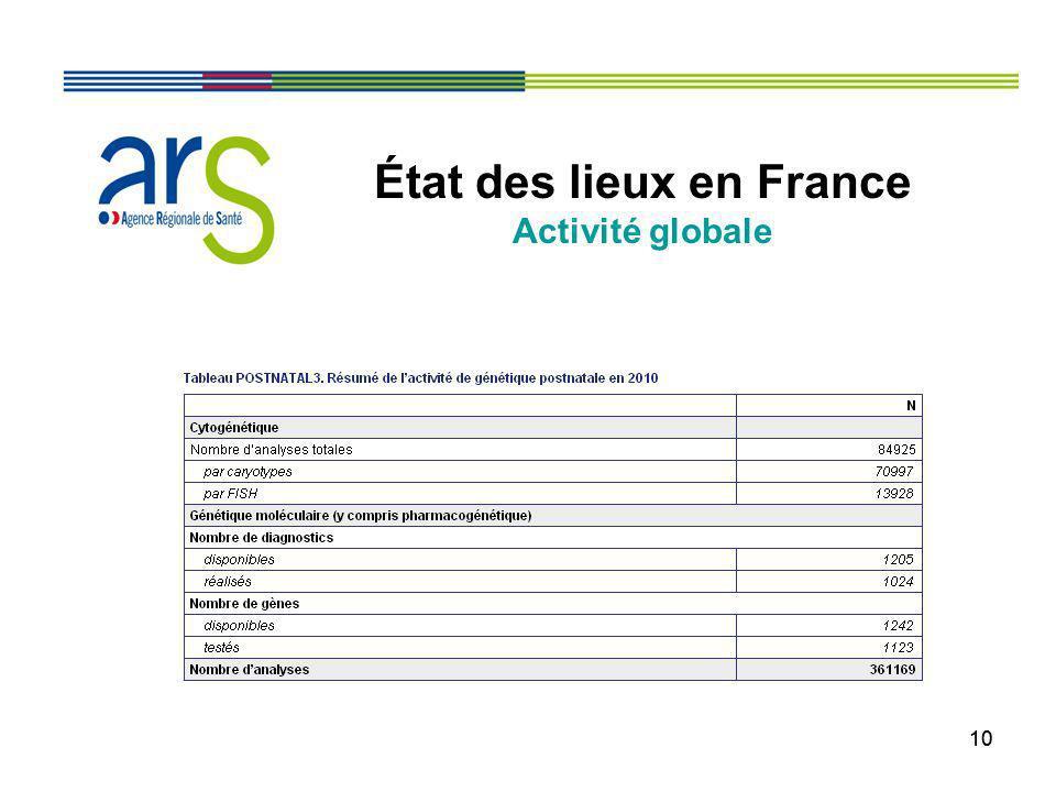 10 État des lieux en France Activité globale