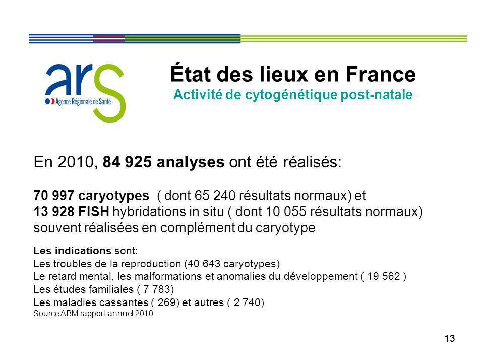 13 État des lieux en France Activité de cytogénétique post-natale En 2010, 84 925 analyses ont été réalisés: 70 997 caryotypes ( dont 65 240 résultats