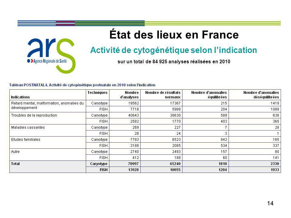 14 État des lieux en France Activité de cytogénétique selon lindication sur un total de 84 925 analyses réalisées en 2010