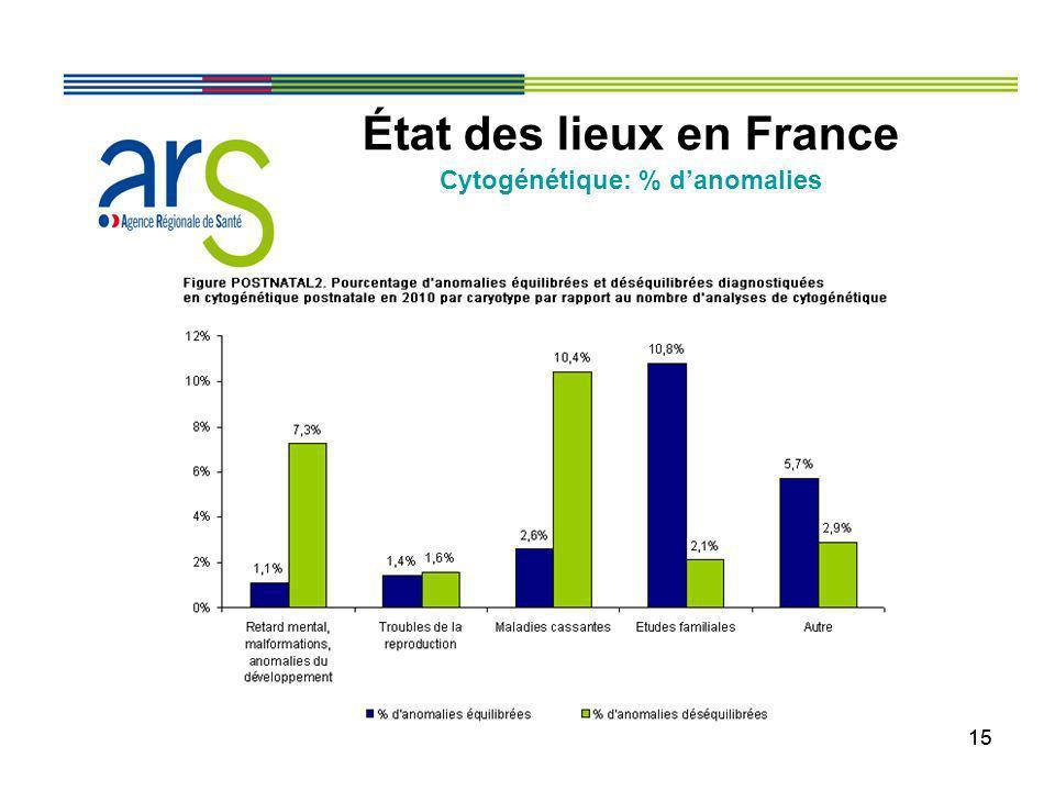 15 État des lieux en France Cytogénétique: % danomalies