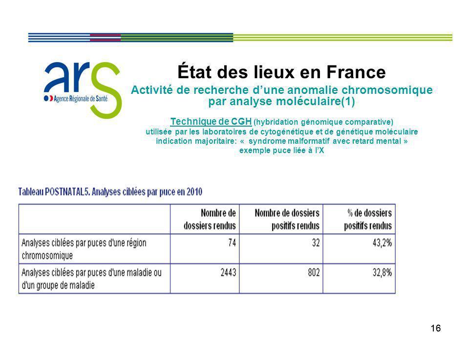 16 État des lieux en France Activité de recherche dune anomalie chromosomique par analyse moléculaire(1) Technique de CGH (hybridation génomique compa