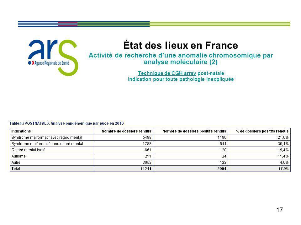 17 État des lieux en France Activité de recherche dune anomalie chromosomique par analyse moléculaire (2) Technique de CGH array post-natale Indicatio
