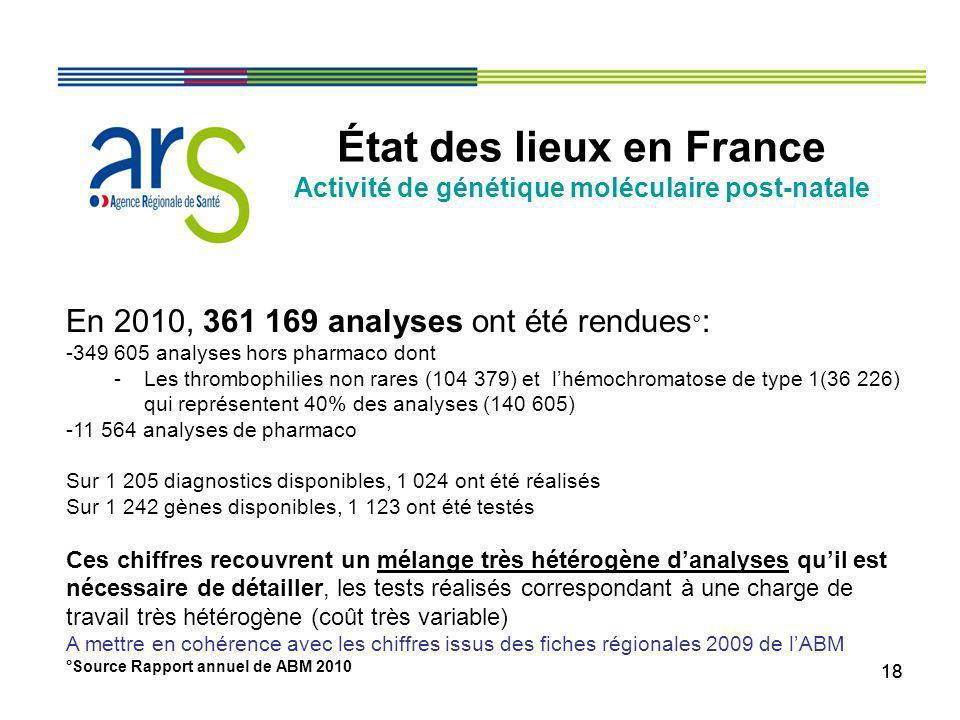 18 État des lieux en France Activité de génétique moléculaire post-natale En 2010, 361 169 analyses ont été rendues ° : -349 605 analyses hors pharmac
