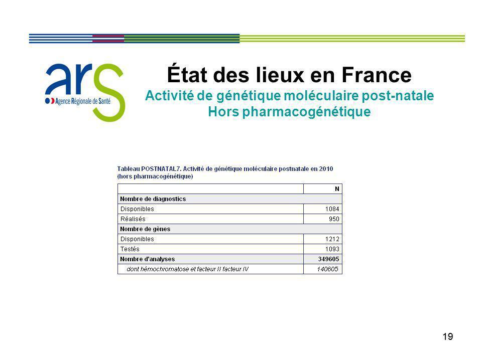 19 État des lieux en France Activité de génétique moléculaire post-natale Hors pharmacogénétique