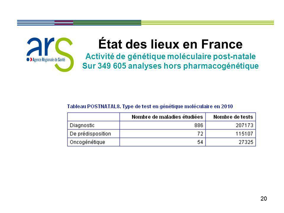 20 État des lieux en France Activité de génétique moléculaire post-natale Sur 349 605 analyses hors pharmacogénétique