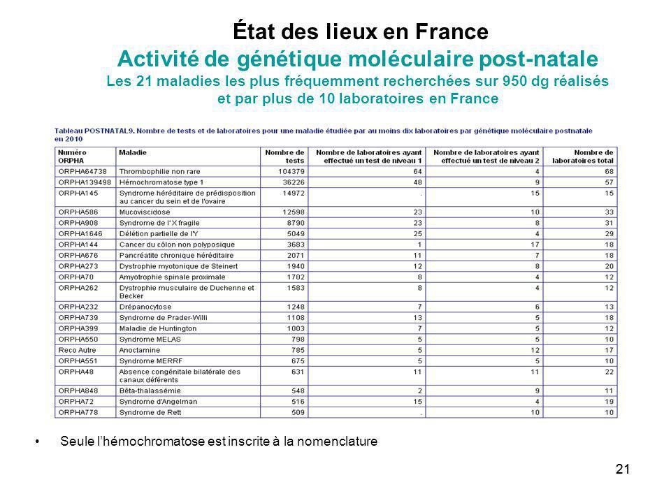 21 État des lieux en France Activité de génétique moléculaire post-natale Les 21 maladies les plus fréquemment recherchées sur 950 dg réalisés et par
