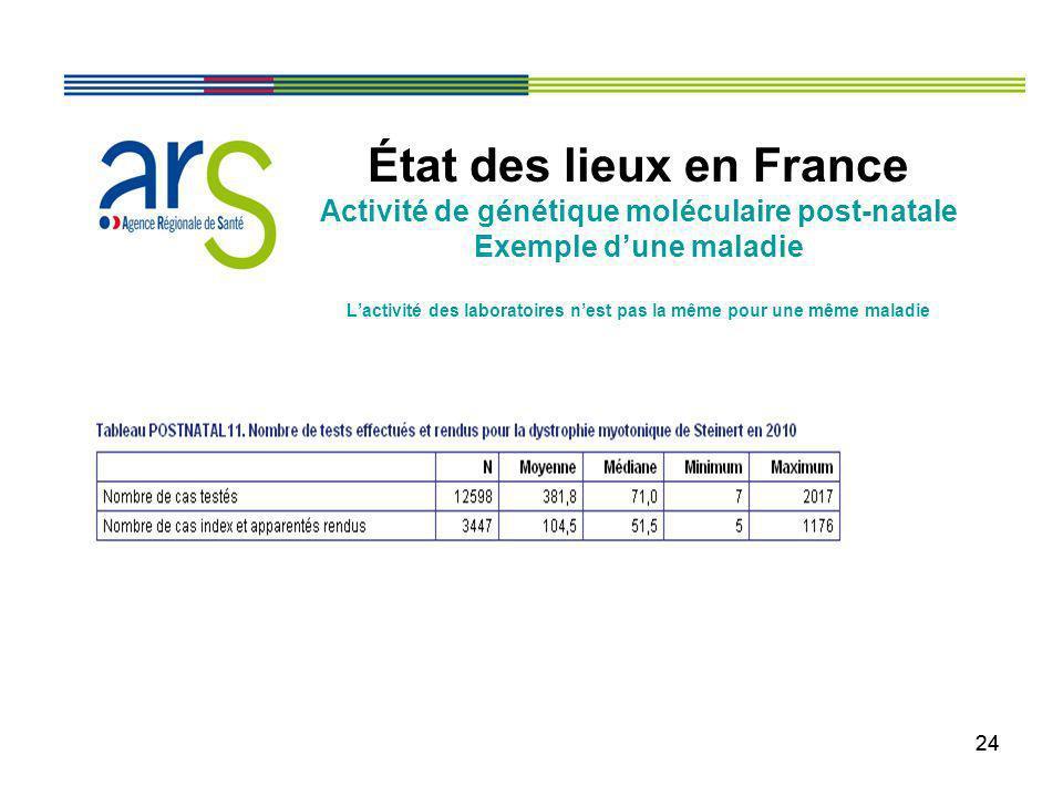 24 État des lieux en France Activité de génétique moléculaire post-natale Exemple dune maladie Lactivité des laboratoires nest pas la même pour une mê