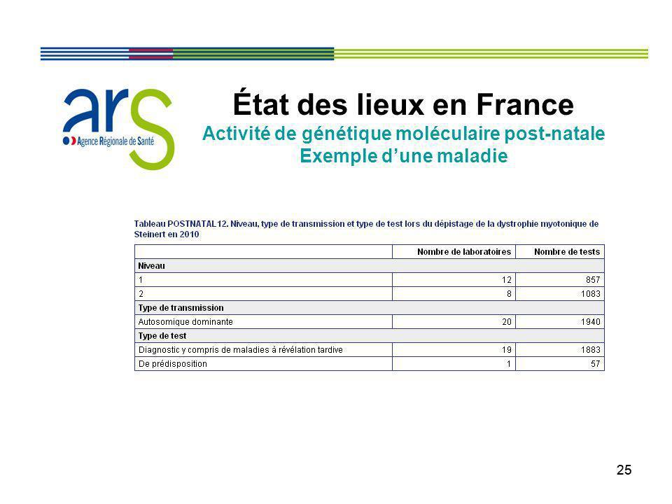 25 État des lieux en France Activité de génétique moléculaire post-natale Exemple dune maladie