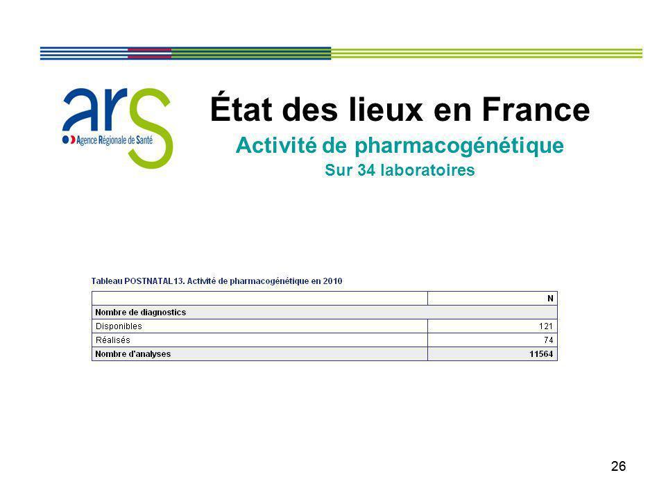 26 État des lieux en France Activité de pharmacogénétique Sur 34 laboratoires