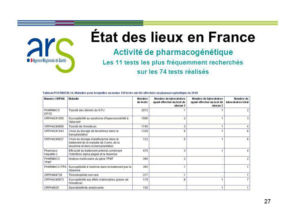 27 État des lieux en France Activité de pharmacogénétique Les 11 tests les plus fréquemment recherchés sur les 74 tests réalisés