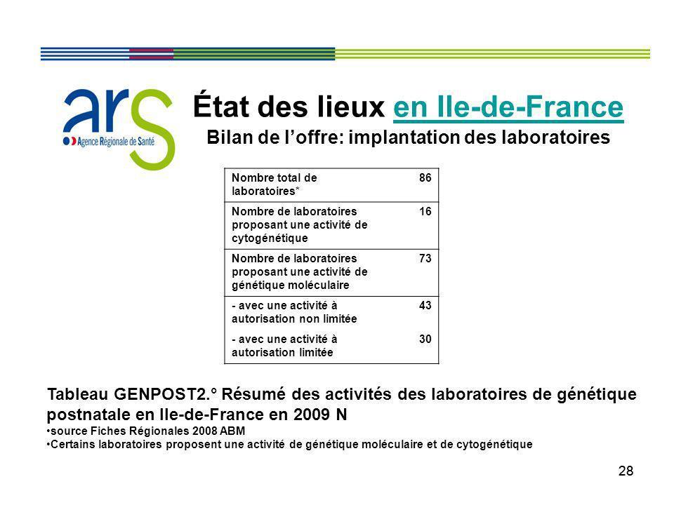 28 État des lieux en Ile-de-France Bilan de loffre: implantation des laboratoires Tableau GENPOST2.° Résumé des activités des laboratoires de génétiqu