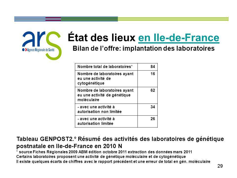 29 État des lieux en Ile-de-France Bilan de loffre: implantation des laboratoires Tableau GENPOST2.° Résumé des activités des laboratoires de génétiqu