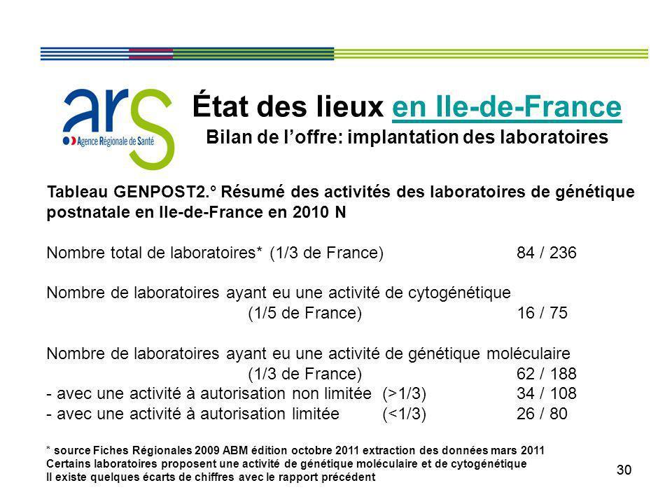 30 État des lieux en Ile-de-France Bilan de loffre: implantation des laboratoires Tableau GENPOST2.° Résumé des activités des laboratoires de génétiqu