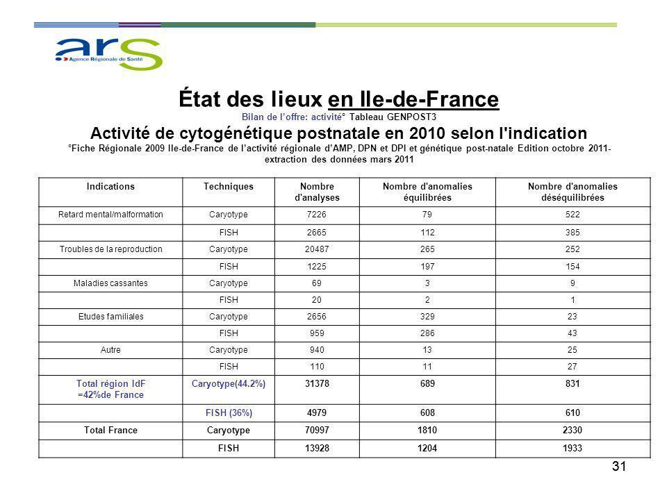 31 État des lieux en Ile-de-France Bilan de loffre: activité° Tableau GENPOST3 Activité de cytogénétique postnatale en 2010 selon l'indication °Fiche