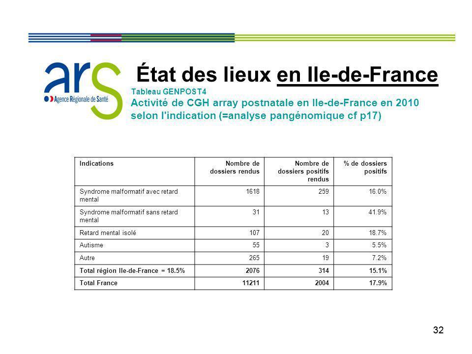 32 État des lieux en Ile-de-France Tableau GENPOST4 Activité de CGH array postnatale en Ile-de-France en 2010 selon l'indication (=analyse pangénomiqu