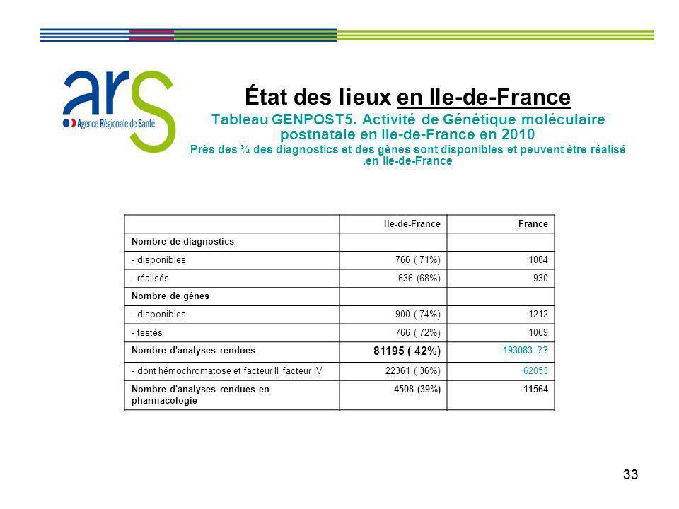 33 État des lieux en Ile-de-France Tableau GENPOST5. Activité de Génétique moléculaire postnatale en Ile-de-France en 2010 Près des ¾ des diagnostics