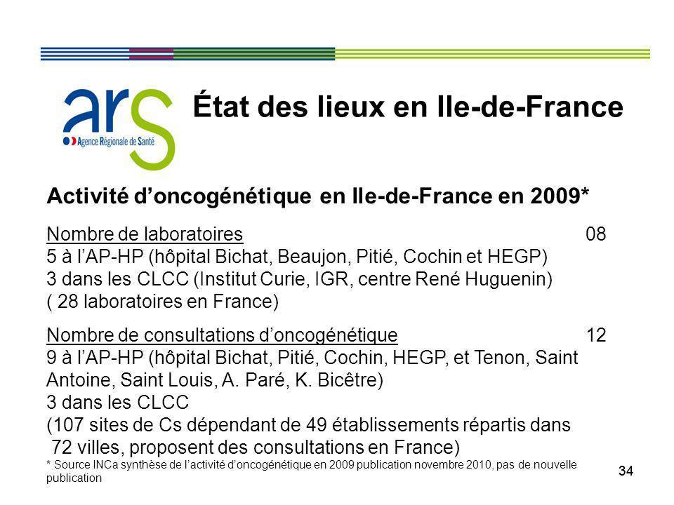 34 État des lieux en Ile-de-France Activité doncogénétique en Ile-de-France en 2009* Nombre de laboratoires 08 5 à lAP-HP (hôpital Bichat, Beaujon, Pi