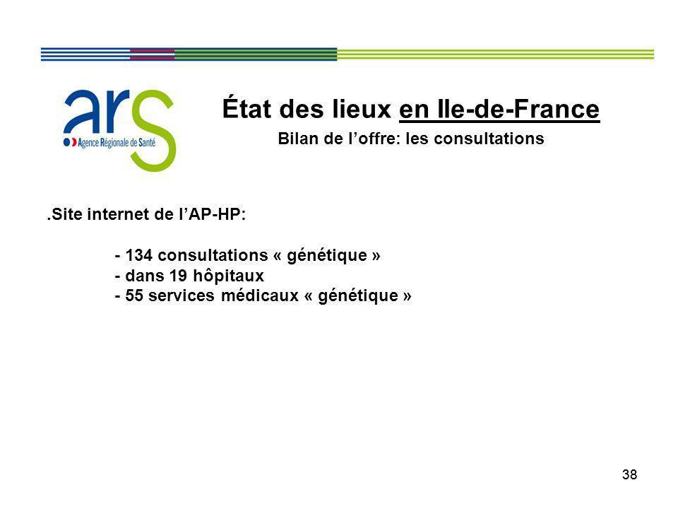 38 État des lieux en Ile-de-France Bilan de loffre: les consultations.Site internet de lAP-HP: - 134 consultations « génétique » - dans 19 hôpitaux -
