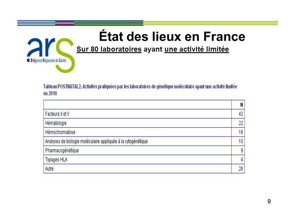 99 État des lieux en France Sur 80 laboratoires ayant une activité limitée