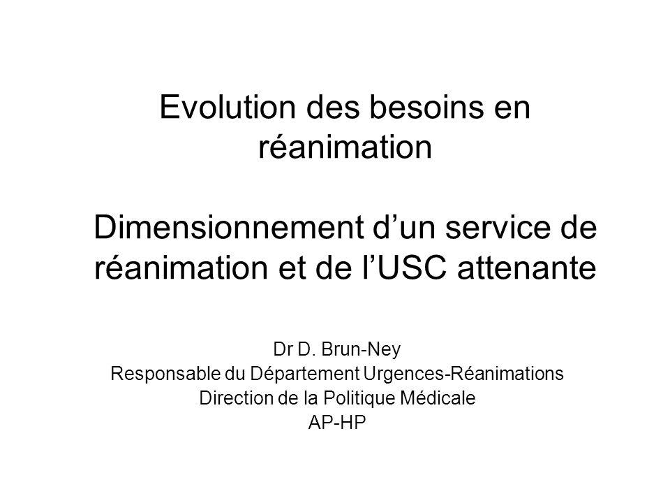 Evolution des besoins en réanimation Dimensionnement dun service de réanimation et de lUSC attenante Dr D.