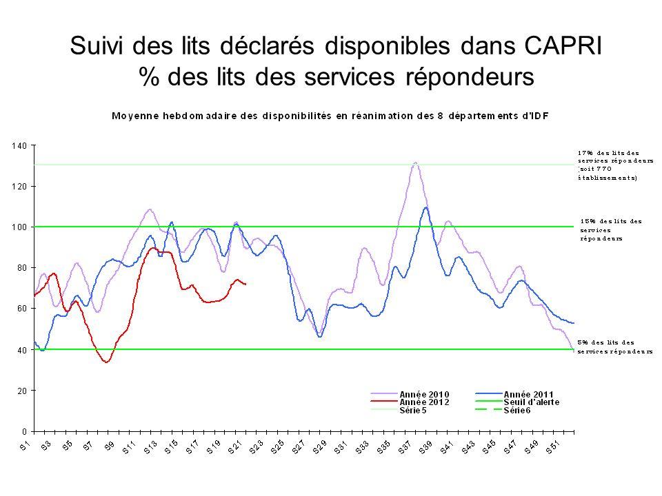 Suivi des lits déclarés disponibles dans CAPRI % des lits des services répondeurs