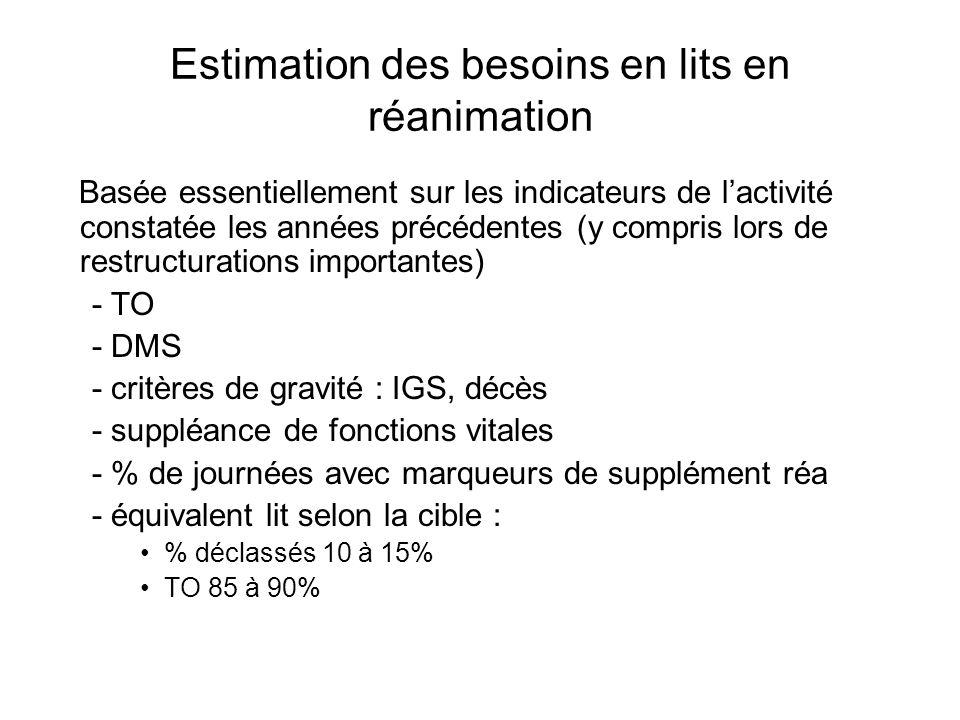Estimation des besoins en lits en réanimation Basée essentiellement sur les indicateurs de lactivité constatée les années précédentes (y compris lors de restructurations importantes) - TO - DMS - critères de gravité : IGS, décès - suppléance de fonctions vitales - % de journées avec marqueurs de supplément réa - équivalent lit selon la cible : % déclassés 10 à 15% TO 85 à 90%