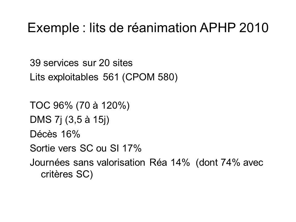 Exemple : lits de réanimation APHP 2010 39 services sur 20 sites Lits exploitables 561 (CPOM 580) TOC 96% (70 à 120%) DMS 7j (3,5 à 15j) Décès 16% Sortie vers SC ou SI 17% Journées sans valorisation Réa 14% (dont 74% avec critères SC)
