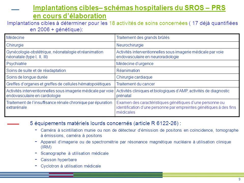 9 MédecineTraitement des grands brûlés ChirurgieNeurochirurgie Gynécologie-obstétrique, néonatalogie et réanimation néonatale (type I, II, III) Activi