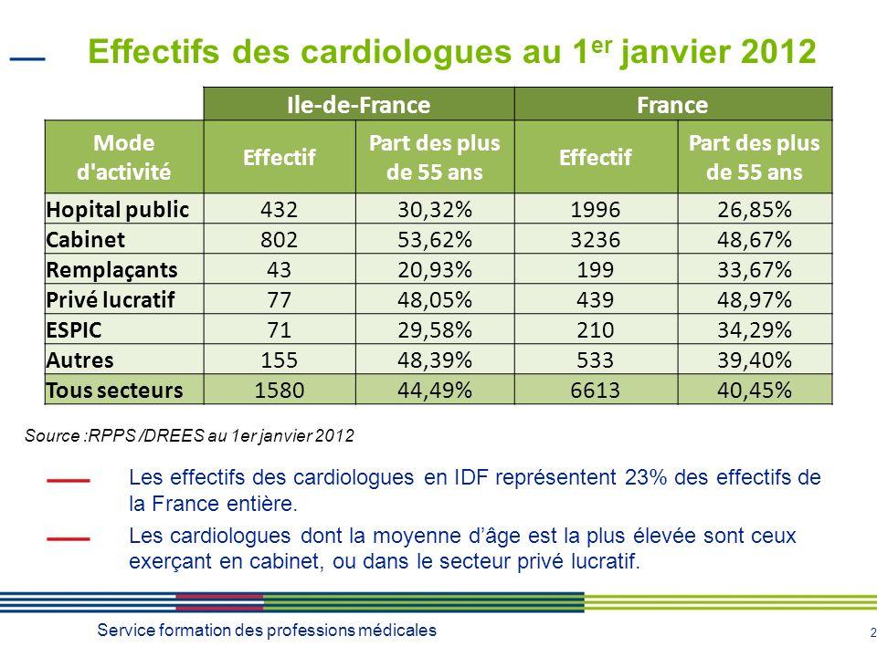 2 Les effectifs des cardiologues en IDF représentent 23% des effectifs de la France entière.