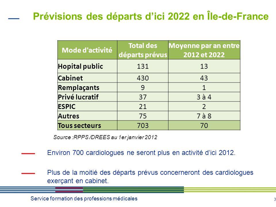 3 Environ 700 cardiologues ne seront plus en activité dici 2012.