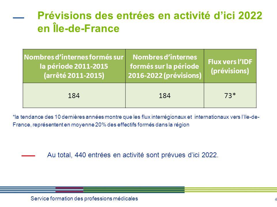 4 Au total, 440 entrées en activité sont prévues dici 2022.