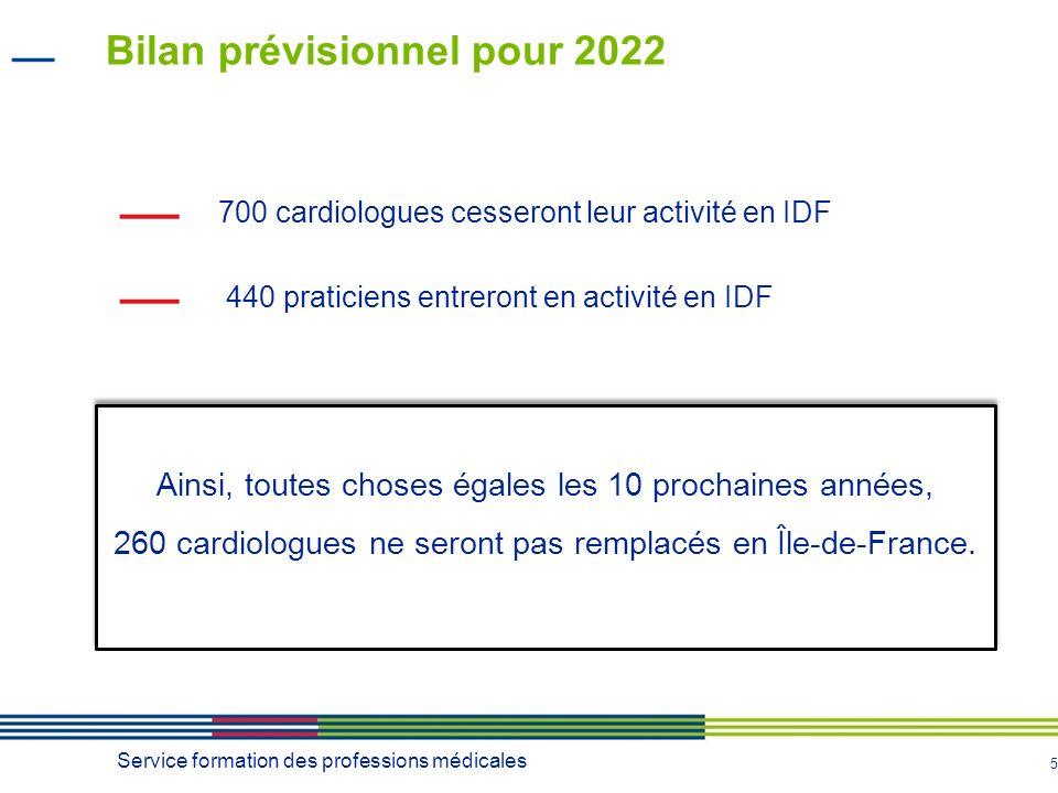 5 700 cardiologues cesseront leur activité en IDF 440 praticiens entreront en activité en IDF Bilan prévisionnel pour 2022 Service formation des professions médicales Ainsi, toutes choses égales les 10 prochaines années, 260 cardiologues ne seront pas remplacés en Île-de-France.