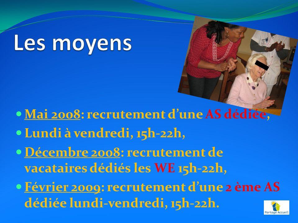 Mai 2008: recrutement dune AS dédiée, Lundi à vendredi, 15h-22h, Décembre 2008: recrutement de vacataires dédiés les WE 15h-22h, Février 2009: recrutement dune 2 ème AS dédiée lundi-vendredi, 15h-22h.