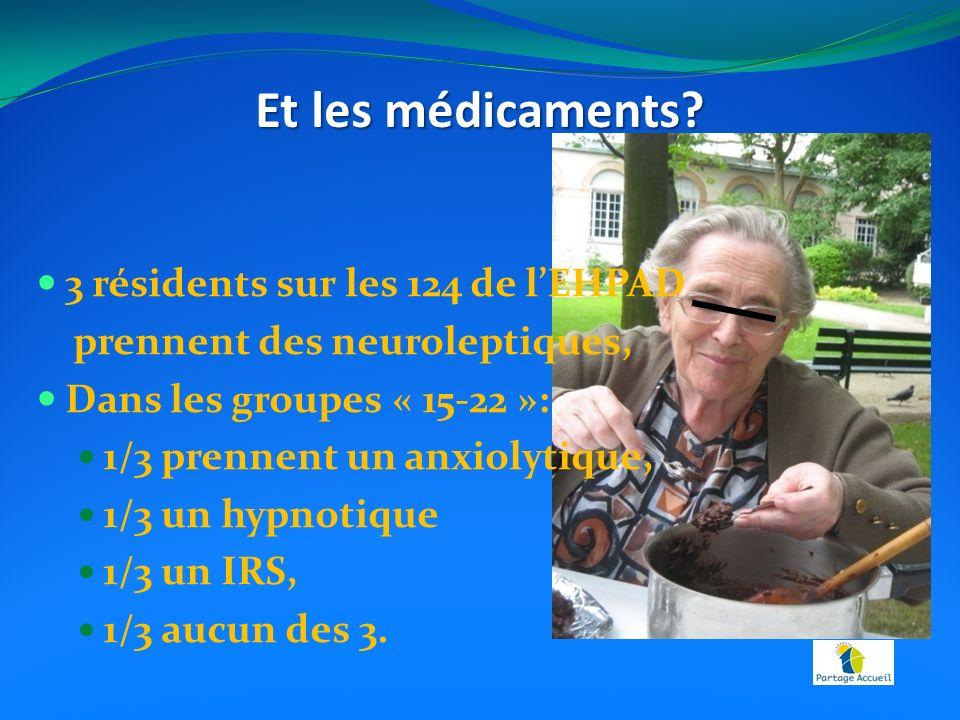 3 résidents sur les 124 de lEHPAD prennent des neuroleptiques, Dans les groupes « 15-22 »: 1/3 prennent un anxiolytique, 1/3 un hypnotique 1/3 un IRS, 1/3 aucun des 3.
