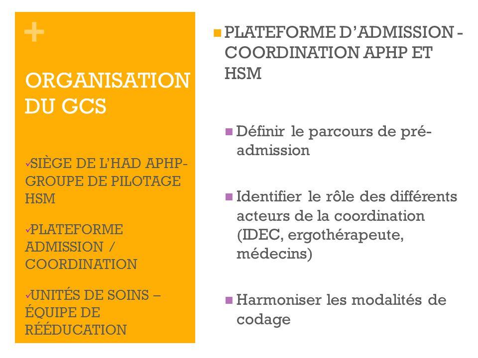+ PLATEFORME DADMISSION - COORDINATION APHP ET HSM Définir le parcours de pré- admission Identifier le rôle des différents acteurs de la coordination